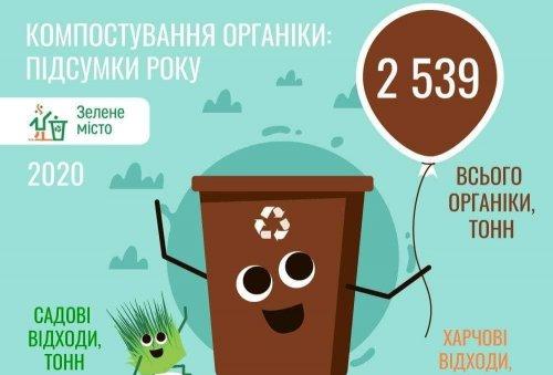 Львовская станция компостирования за 2020 год собрала более 2,5 тыс. тонн органики