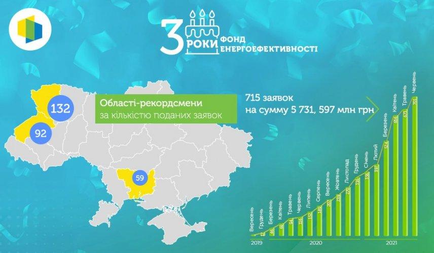 Фонд енергоефективності відзначив третю річницю роботи: підбито підсумки