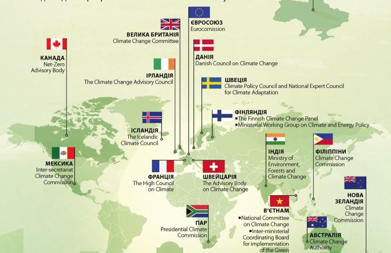 Хто відповідає за кліматичну політику в Україні та світі. Інфографіка